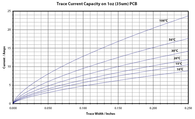 Trace Current Capacity on 1oz (35um) PCB