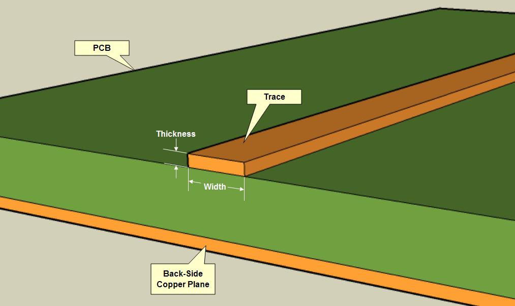 PCB Layout Basics