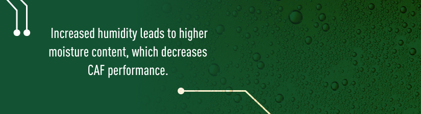 Increased humidity leads to higher moisture content, which decreases CAF performance