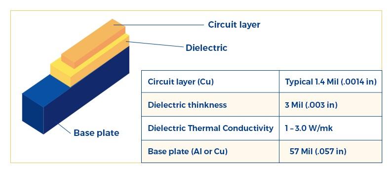 PCB LED Board layers
