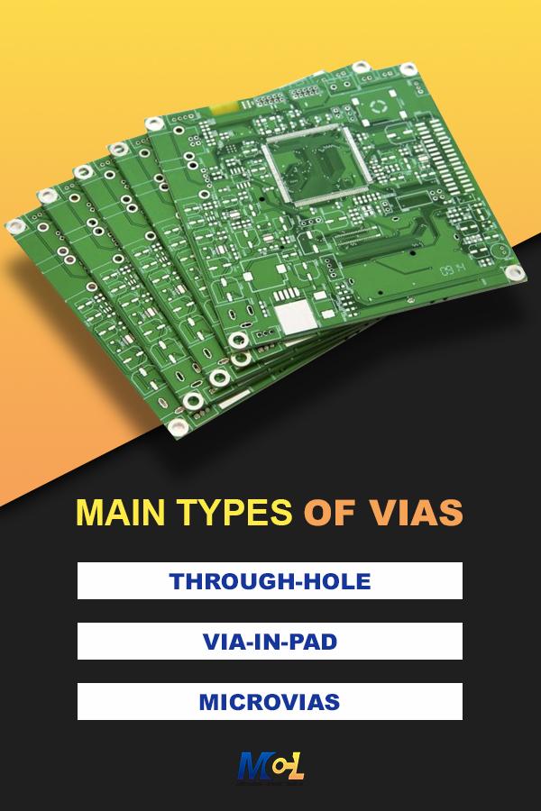 Types of PCB Vias