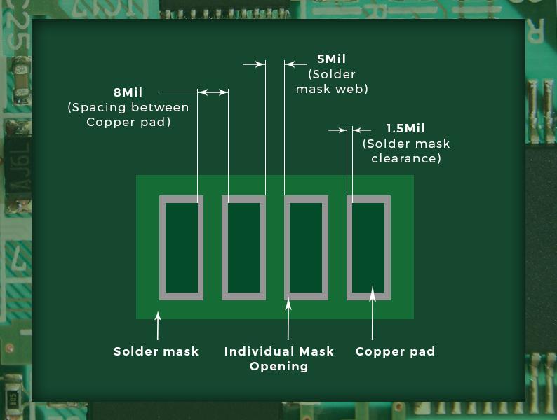 Diagram of a solder mask