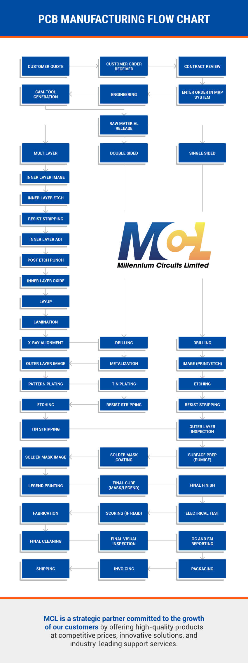 pcb manufacturing process flow chart